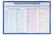 """Обучающий плакат """"Плотность веществ"""" А2  2496875"""