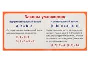 """Карточка """"Законы умножения""""  4560813"""
