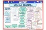 """Карточка-шпаргалка """"Сложные вещества""""  4615455"""