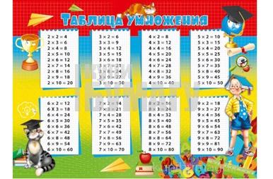 """Плакат А3 """"Таблица умножения"""" МИЛЕНД"""